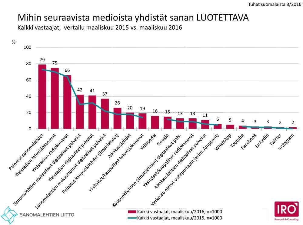 mediat_luotettavuus-2016